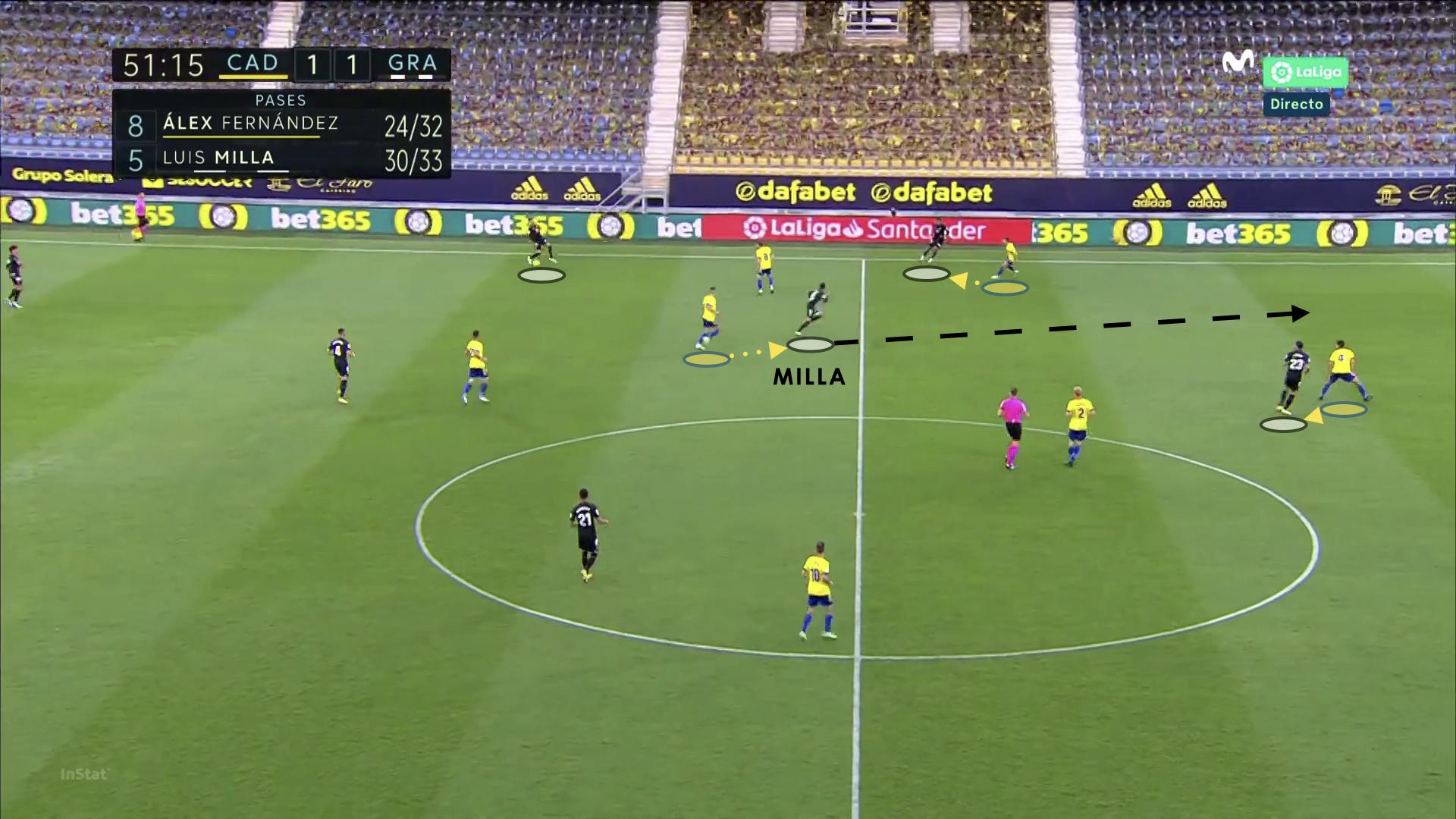 Luis Milla 2020/21 - scout report tactical analysis tactics