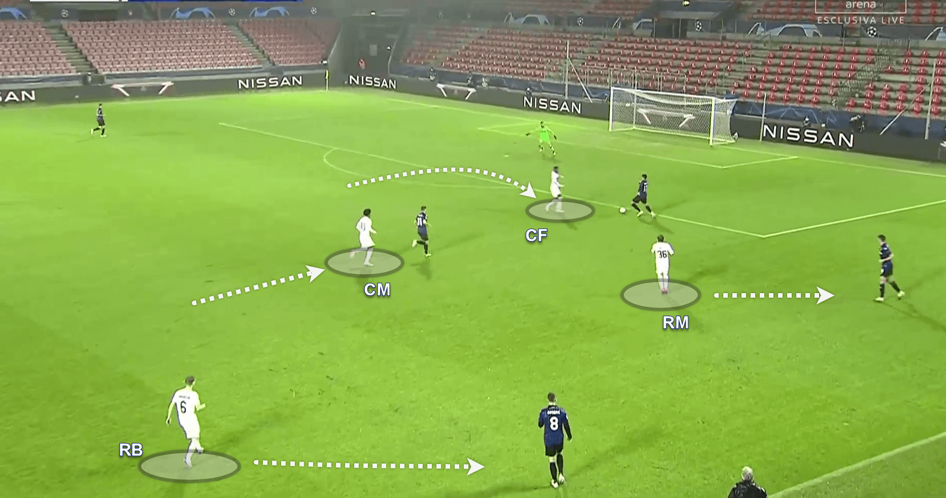 UEFA Champions League 2020/21: FC Midtjylland v Atalanta - tactical analysis tactics