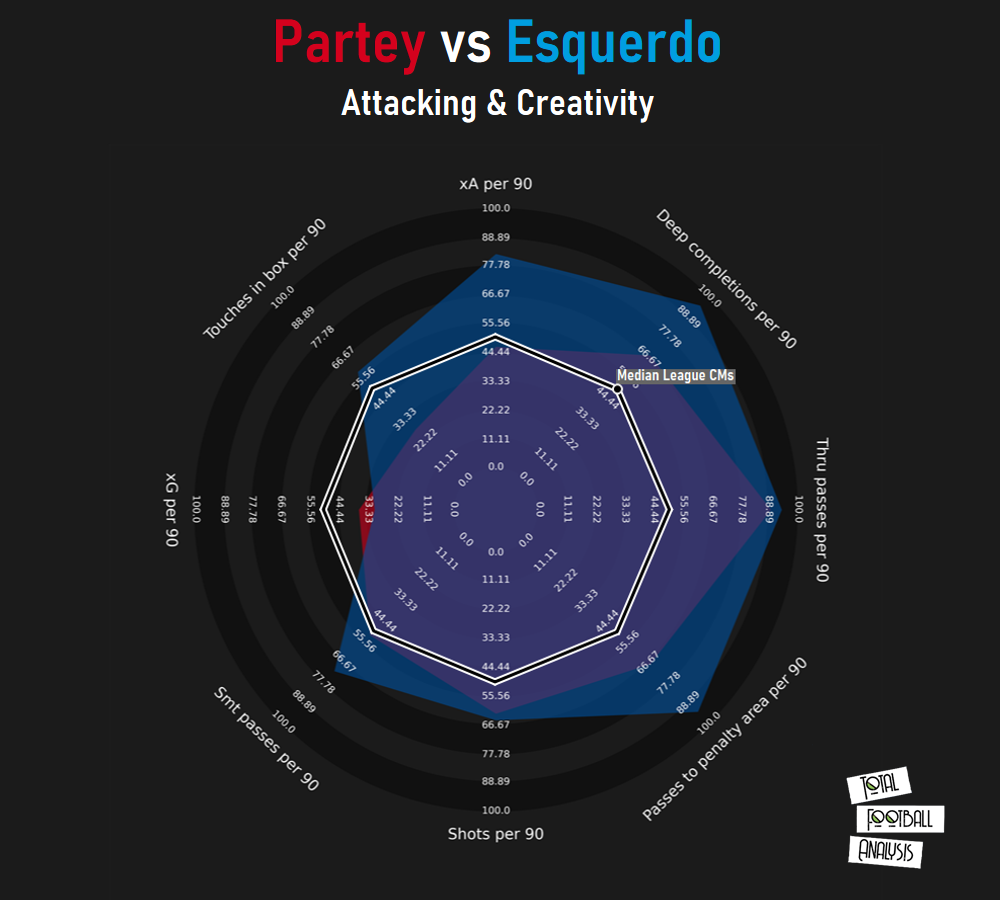 Finding Atlético Madrid a replacement for Thomas Partey in Spain - data analysis tactics