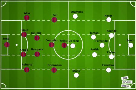 La Liga 2020/21: Barcelona vs Sevilla - tactical preview tactics