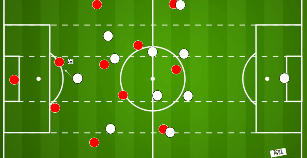 UEFA Champions League 2020/21: Liverpool vs FC Midtjylland - tactical preview tactics