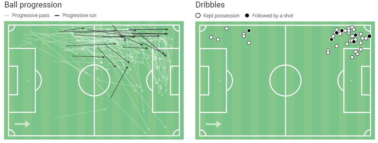 Arsenal 2020/21: Build-up variations around Kieran Tierney - scout report - tactical analysis - tactics