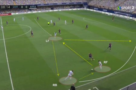 La Liga 2020/21: Levante v Real Madrid - tactical analysis tactics