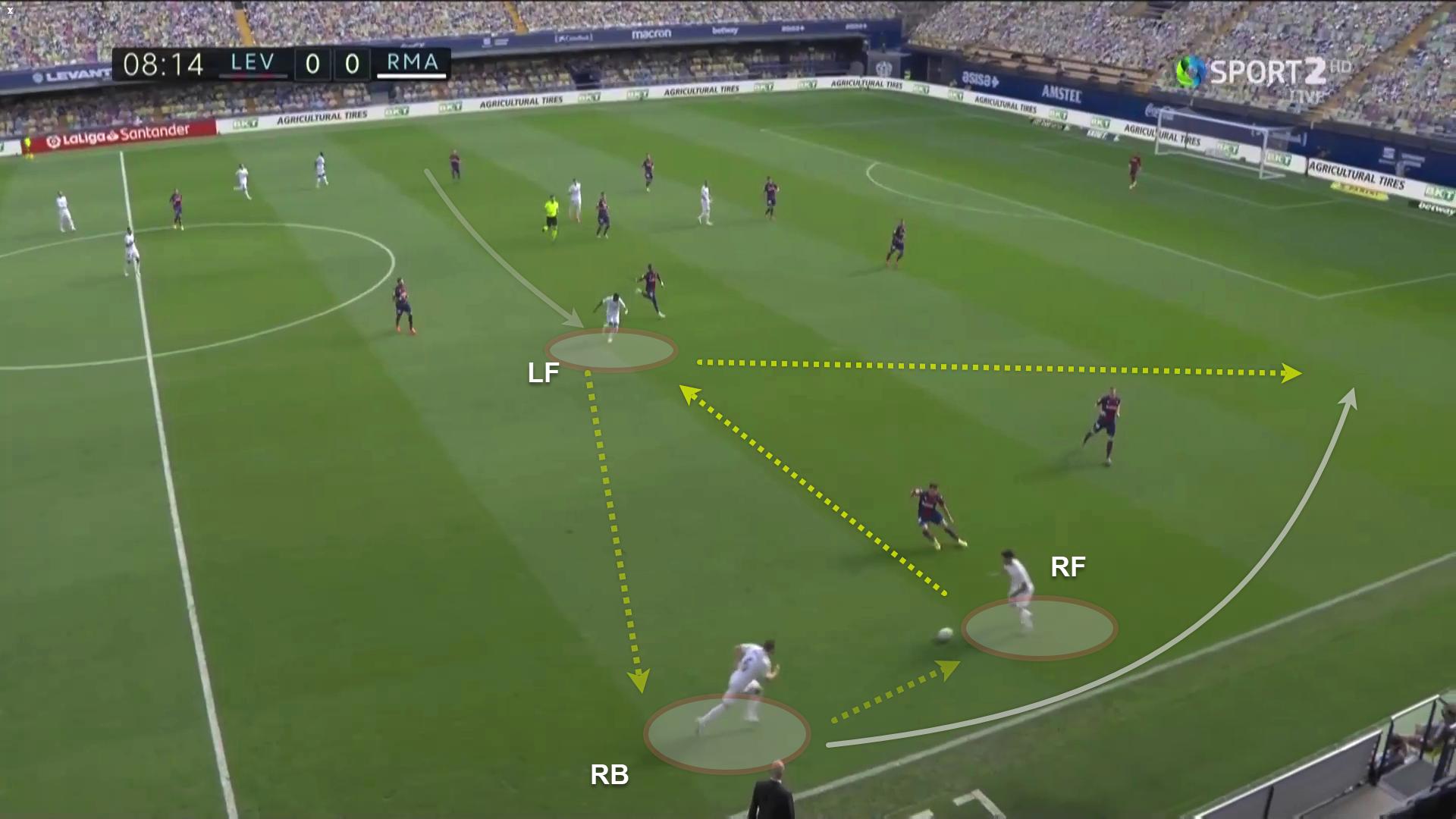 La Liga 2020/21: Levante vs Real Madrid - tactical analysis