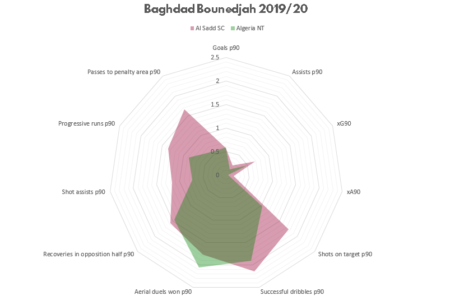 Bagdhad Boundejah: Is the Desert Fox overdue for Europe? - scout report tactical analysis tactics