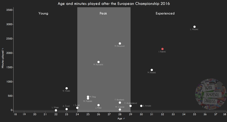 Is Croatia ready for Rakitić's retirement?