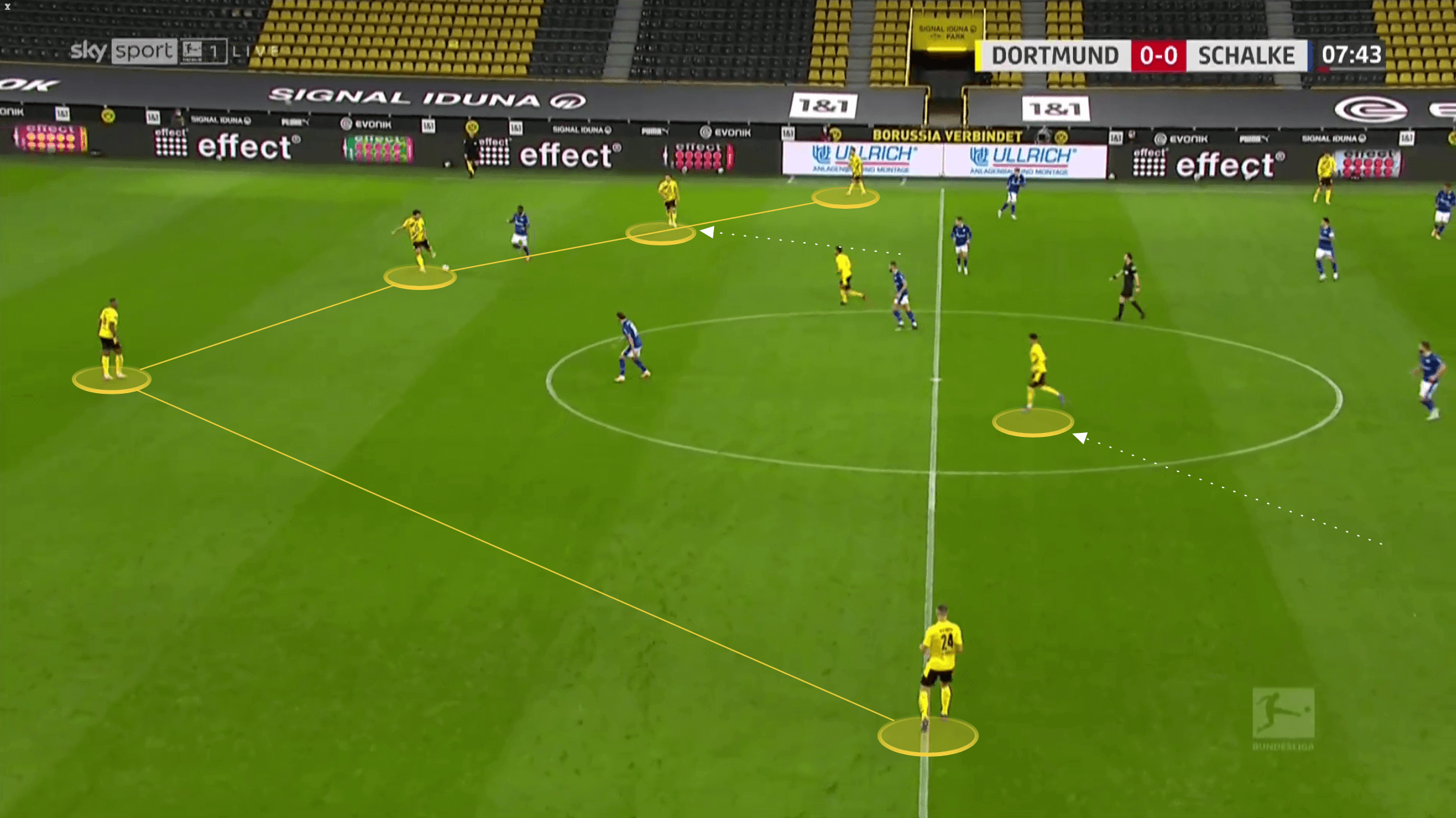 Bundesliga 2020/21: Borussia Dortmund vs Schalke - tactical analysis tactics