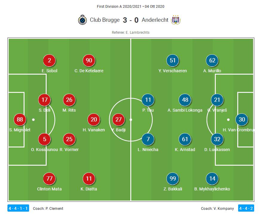Belgian Pro League 2020/21 - Club Brugge v Anderlecht - tactical analysis tactics
