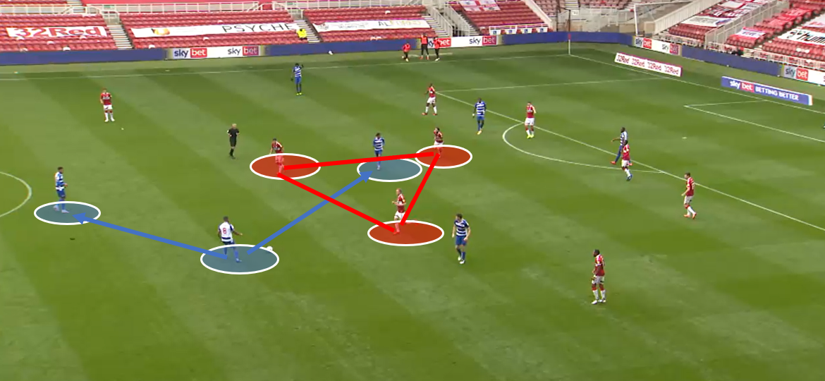 EFL Chamionship 2020/21: Middlesbrough vs Reading – tactical analysis tactics