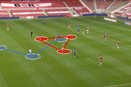EFL Chamionship 2020/21: Middlesbrough vs Reading – tactical analysis tactics