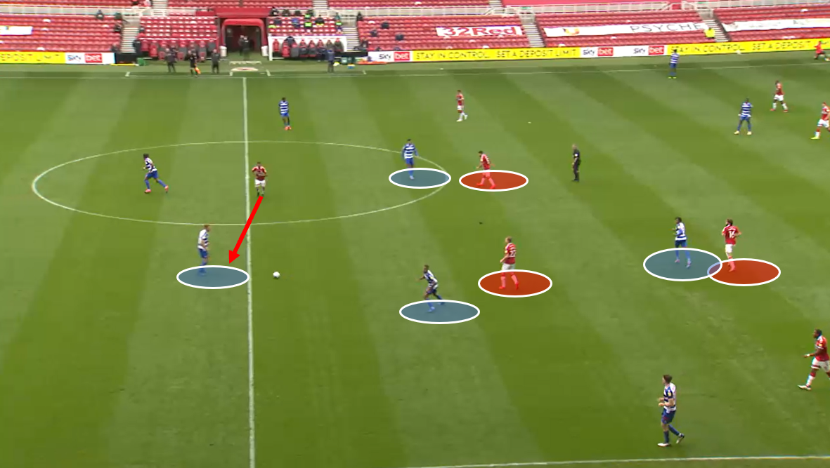 Middlesbrough vs Reading – tactical analysis tactics