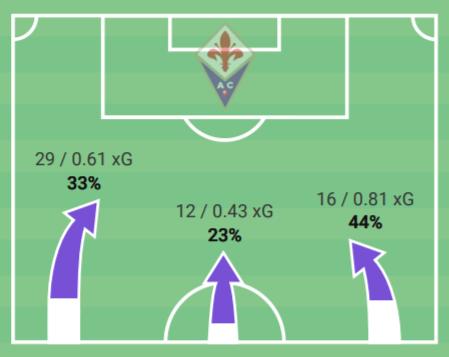 Serie A 2020/21: Fiorentina vs Sampdoria - tactical analysis tactics