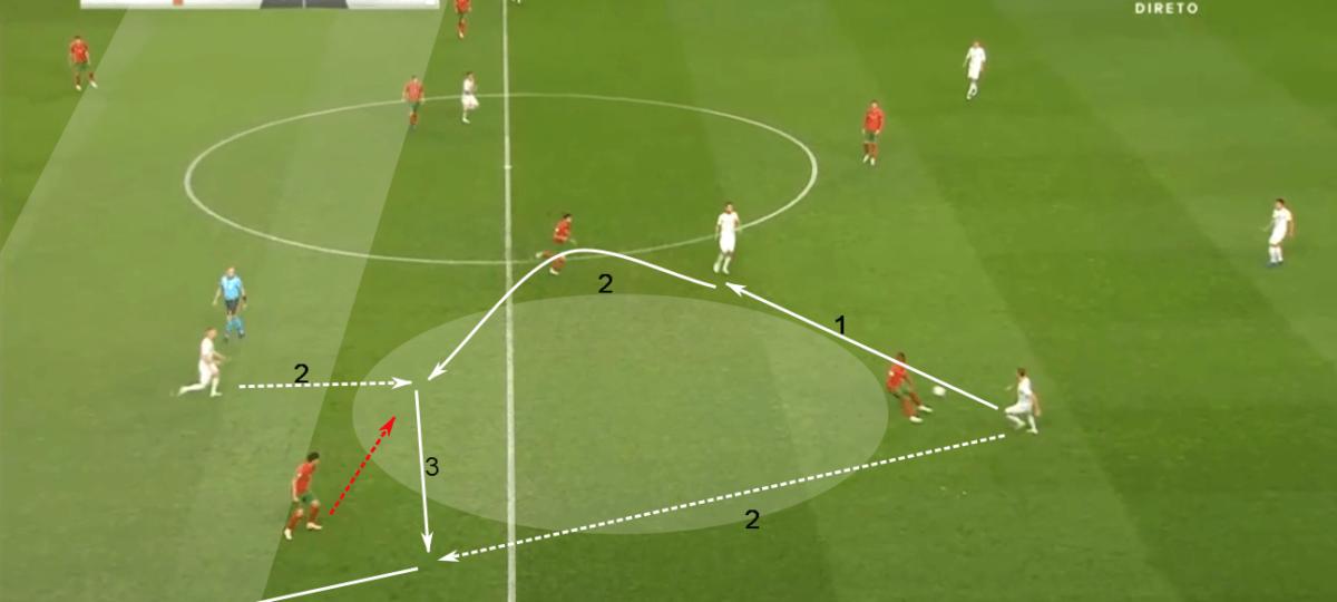 International friendly 2020: Portugal vs Spain – tactical analysis tactics