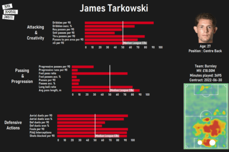 Alternatives to James Tarkowski for West Ham - data analysis statistics