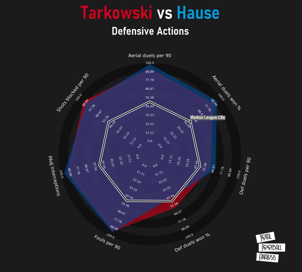 Alternatives to James Tarkowski for West Ham - data analysis statistics
