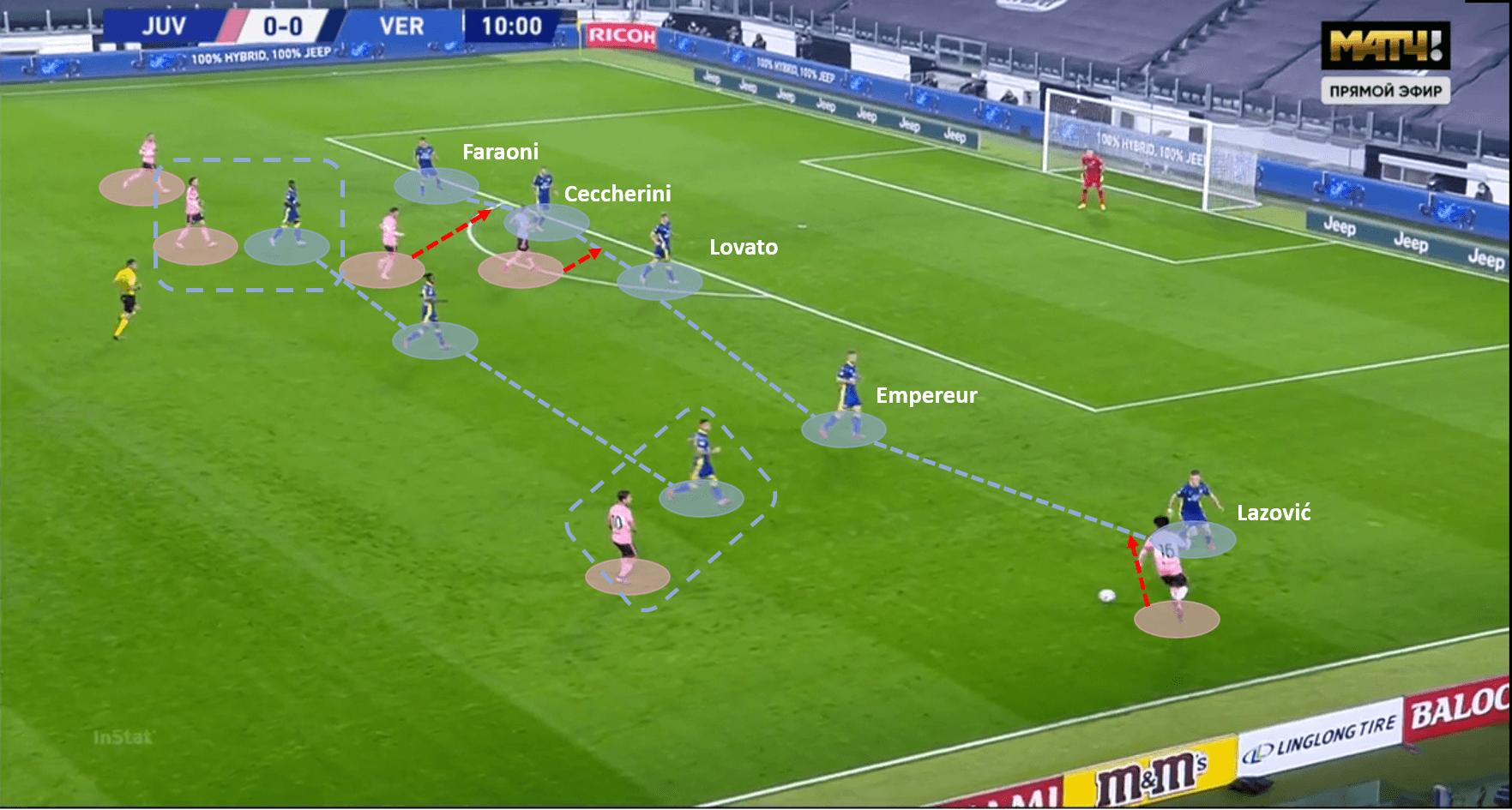 Serie A 2020/21: Juventus vs Verona – tactical analysis tactics