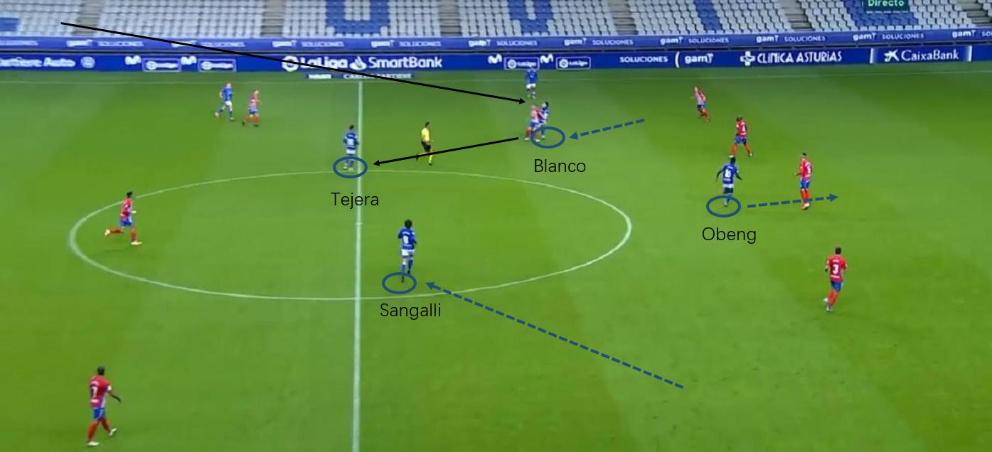 Segunda Division 2020/21: Real Oviedo vs Sporting Gijón - tactical analysis tactics
