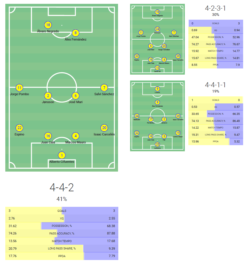 Cadiz FC 2020/21 - scout report tactical analysis tactics