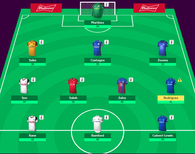 Fantasy Premier League - first six gameweeks overview - data analysis statistics