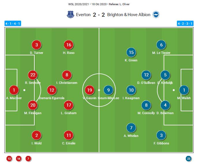FAWSL 2020/21: Everton vs Brighton - tactical analysis tactics