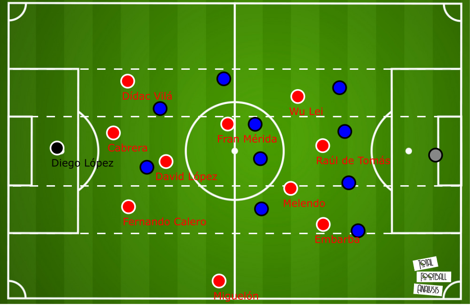 RCD Espanyol:Analyzing their offensive play - scout report tactical analysis tactics