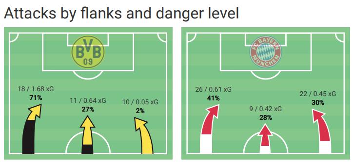 Bundesliga 2020/21: Borussia Dortmund vs. Bayern Munich - tactical analysis tactics