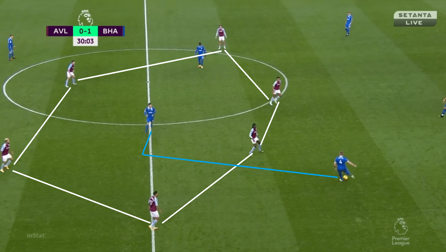 Premier League 2020/21: Aston Villa vs Brighton - tactical analysis - tactics