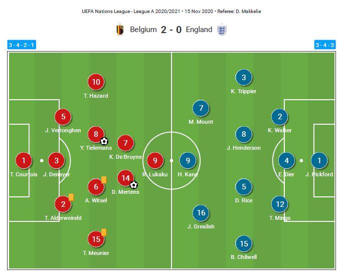 UEFA Nations League 2020: Belgium vs England - tactical analysis - tactics