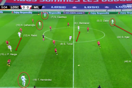 UEFA Europa League 2020/21: Lille vs Milan - tactical analysis tactics