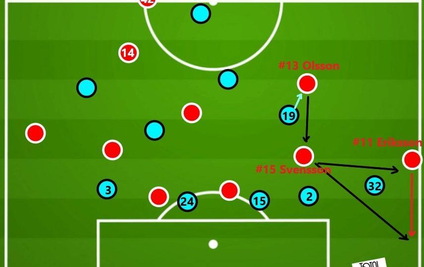 Allsvenskan 2020: Helsingborgs IF vs Malmo FF - tactical analysis - tactics
