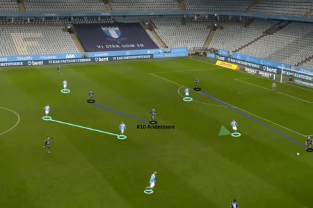 Allsvenskan 2020: Malmo FF vs IK Sirius - tactical analysis - tactics