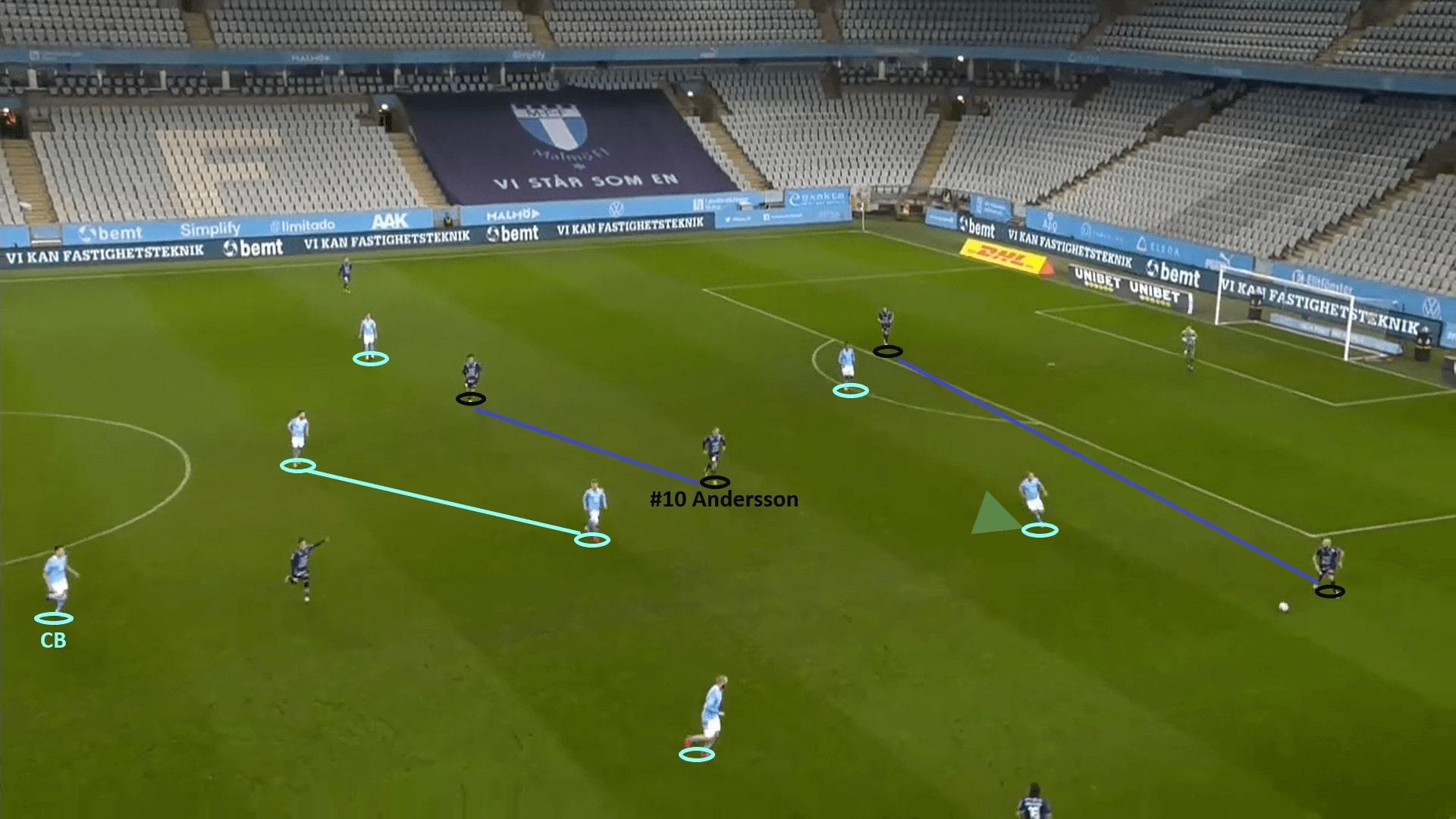 Allsvenskan 2020: Malmo FF vs IK Sirius - tactical analysis - tactics