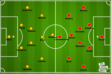 Bundesliga 2020/21: Borussia Dortmund vs. Bayern Munich - tactical preview - tactics analysis