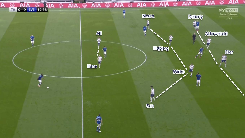 Premier League 2020/21: Tottenham Hotspur vs Manchester City - Tactical Preview Analysis Tactics
