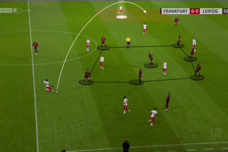 Bundesliga 2020/21: Eintracht Frankfurt vs. RB Leipzig - tactical analysis tactics