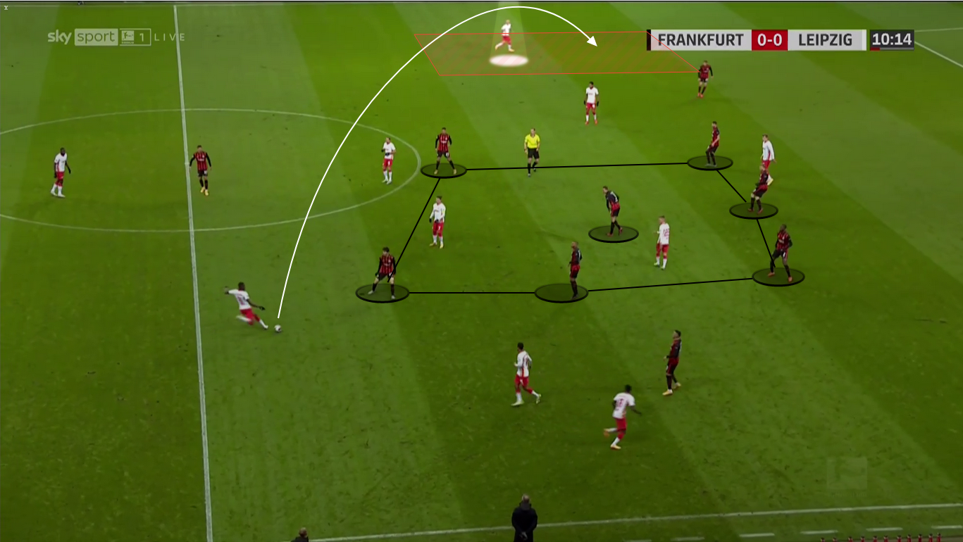 Bundesliga 2020/21: Eintracht Frankfurt vs. RB Leipzig - tactical analysis tactics