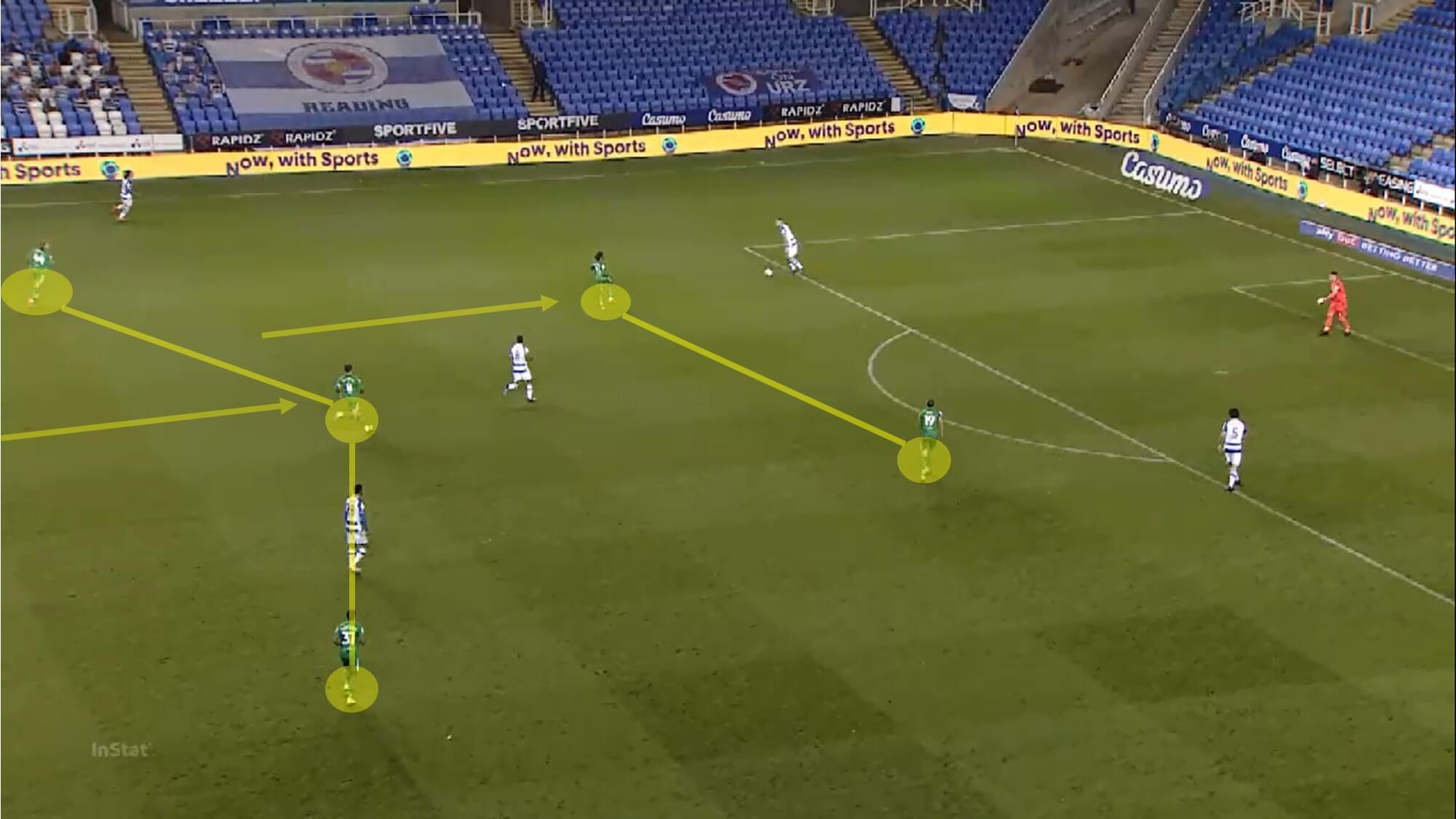 EFL Championship 2020/21: Reading vs Preston North End - tactical analysis - tactics