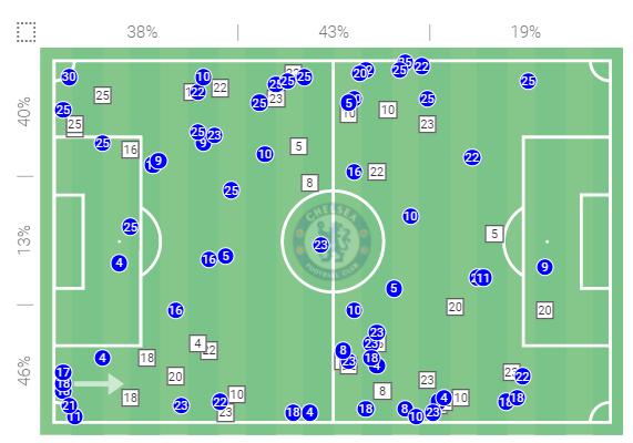 FAWSL 2020/21: Arsenal Women vs Chelsea Women - tactical analysis tactics