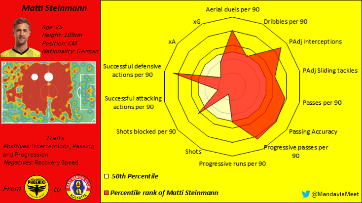 Matti Steinmann at East Bengal 2020/21 - scout report tactical analysis tactics