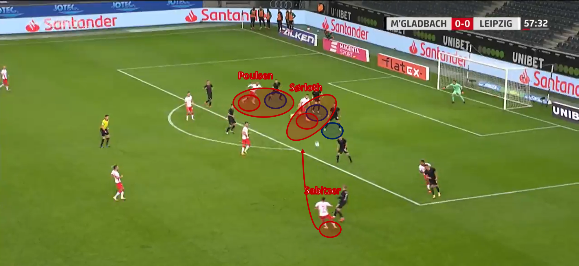 Bundesliga 2020/21: Borussia Mönchengladbach vs RB Leipzig – tactical analysis - tactics