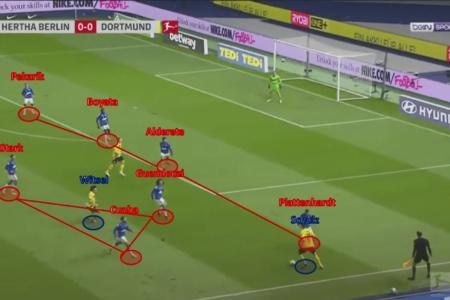 Bundesliga 2020/21: Hertha Berlin vs Borussia Dortmund – tactical analysis - tactics