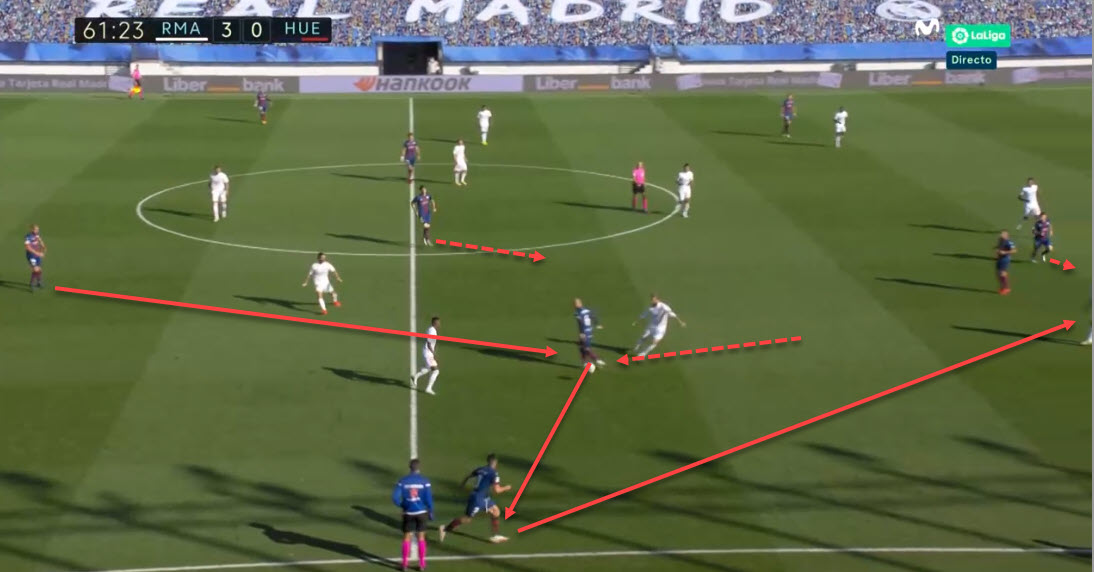 La Liga 2020/21: Real Madrid vs Huesca - tactical analysis - tactics