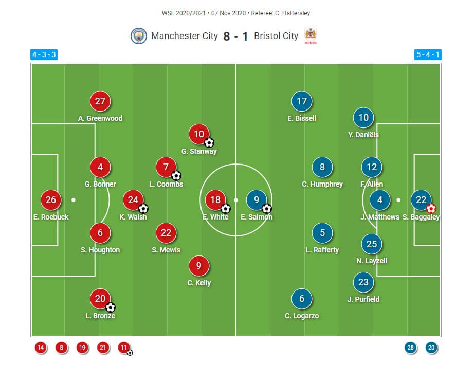 FAWSL 2020/2021: Manchester City Women v Bristol City Women - tactical analysis tactics