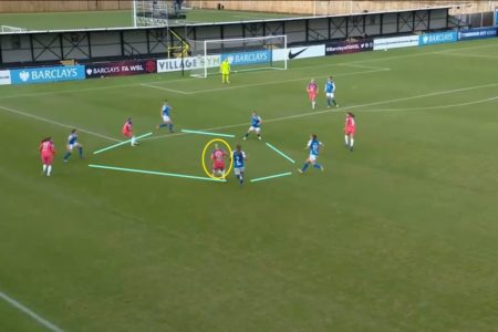 FAWSL 2020/2021: Aston Villa Women v Birmingham City Women - tactical preview analysis tactics