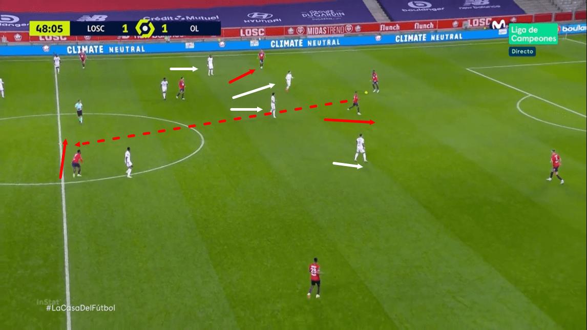Ligue 1 2020/21: Lille vs Lyon - tactical analysis - tactics