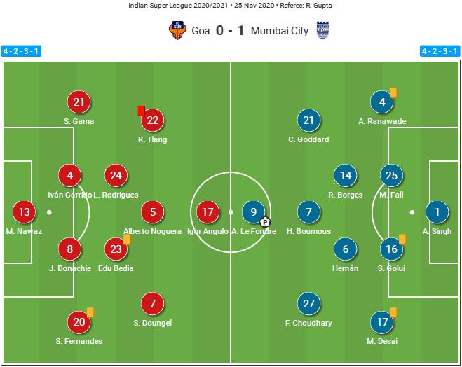 ISL 20/21: Mumbai City FC vs FC Goa - tactical analysis tactics