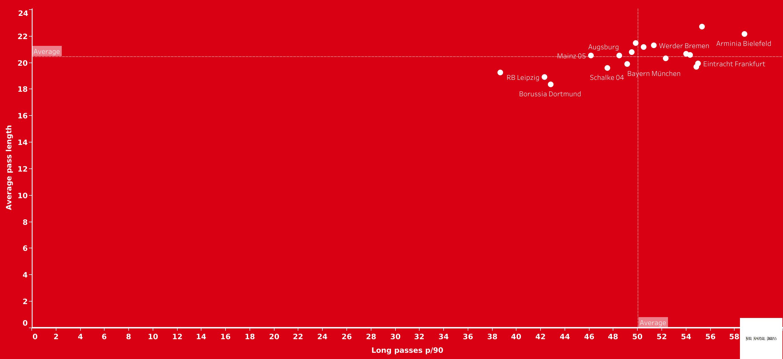 Bundesliga tactical trends - data analysis statistics