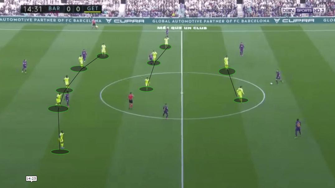 Getafe: a tactical analysis of their defensive play - tactics