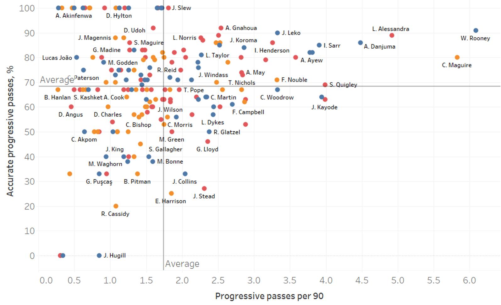 English Football League: A data analysis highlighting the best strikers so far this season-statistics