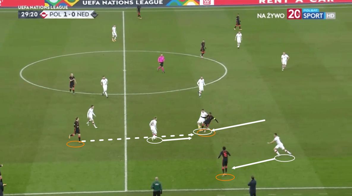 UEFA Nations League 2020/21: Poland vs Netherlands – tactical analysis tactics